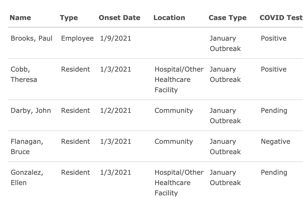 Infection Tracker Table